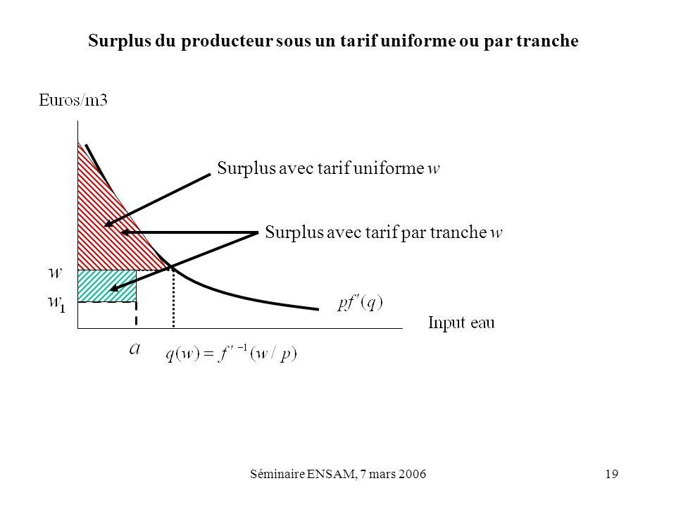 Surplus du producteur sous un tarif uniforme ou par tranche