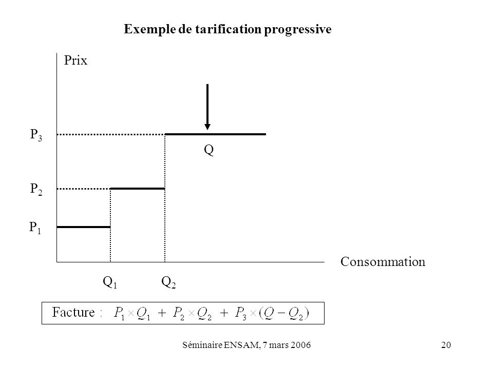 Exemple de tarification progressive