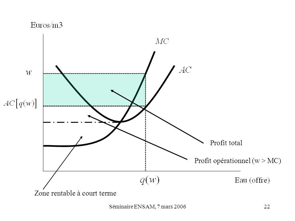 Profit opérationnel (w > MC)