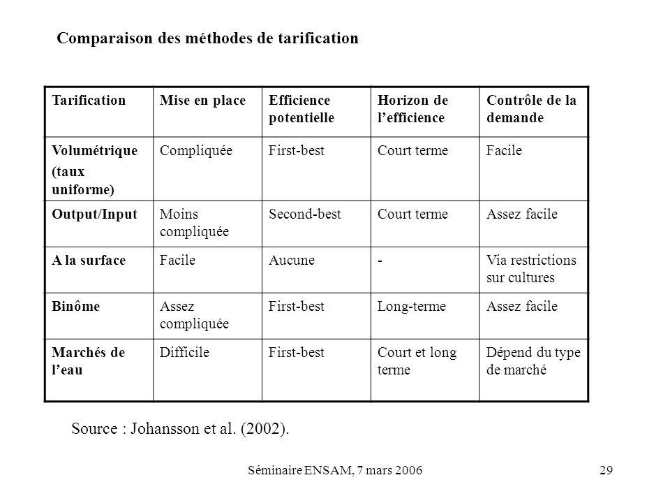 Comparaison des méthodes de tarification
