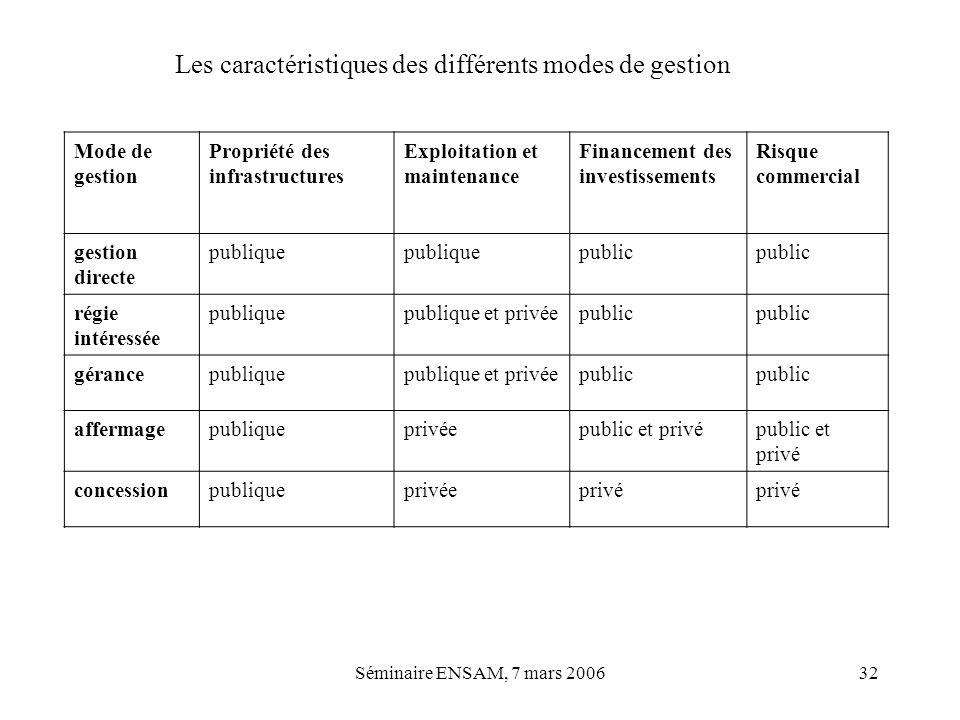 Les caractéristiques des différents modes de gestion