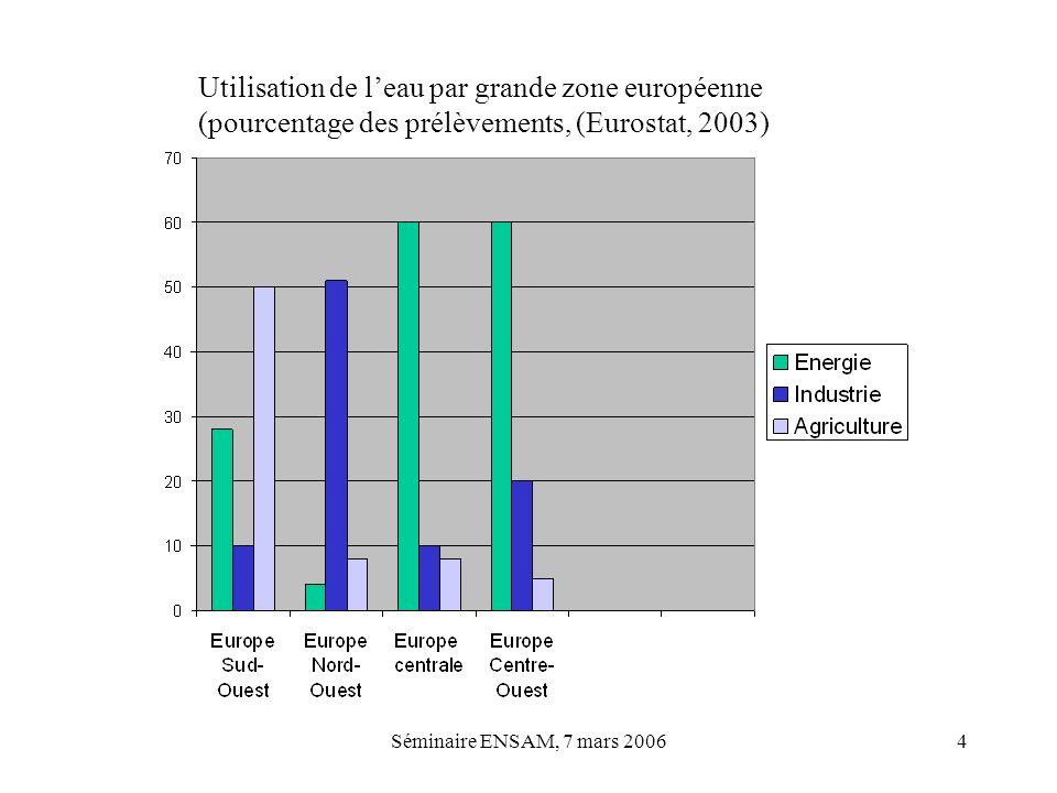 Utilisation de l'eau par grande zone européenne