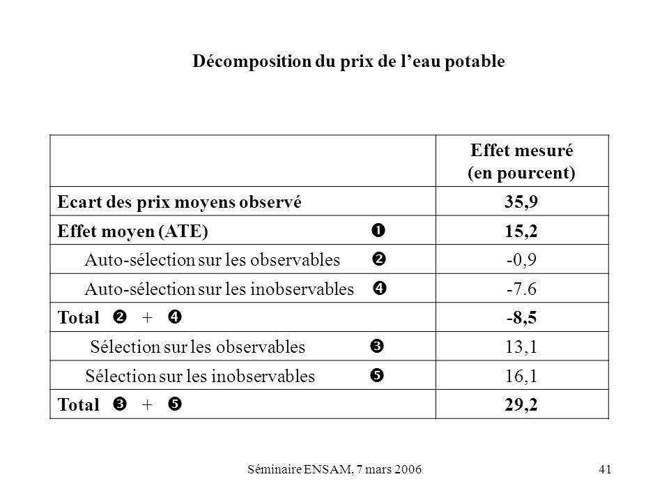 Décomposition du prix de l'eau potable Effet mesuré (en pourcent)