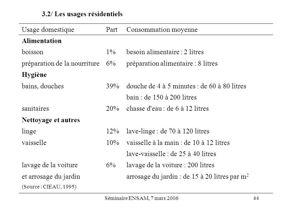3.2/ Les usages résidentiels Usage domestique Part