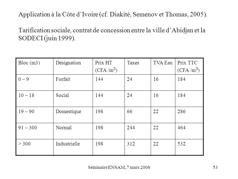 Application à la Côte d'Ivoire (cf. Diakité, Semenov et Thomas, 2005).