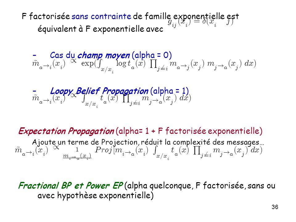 Ajoute un terme de Projection, réduit la complexité des messages…