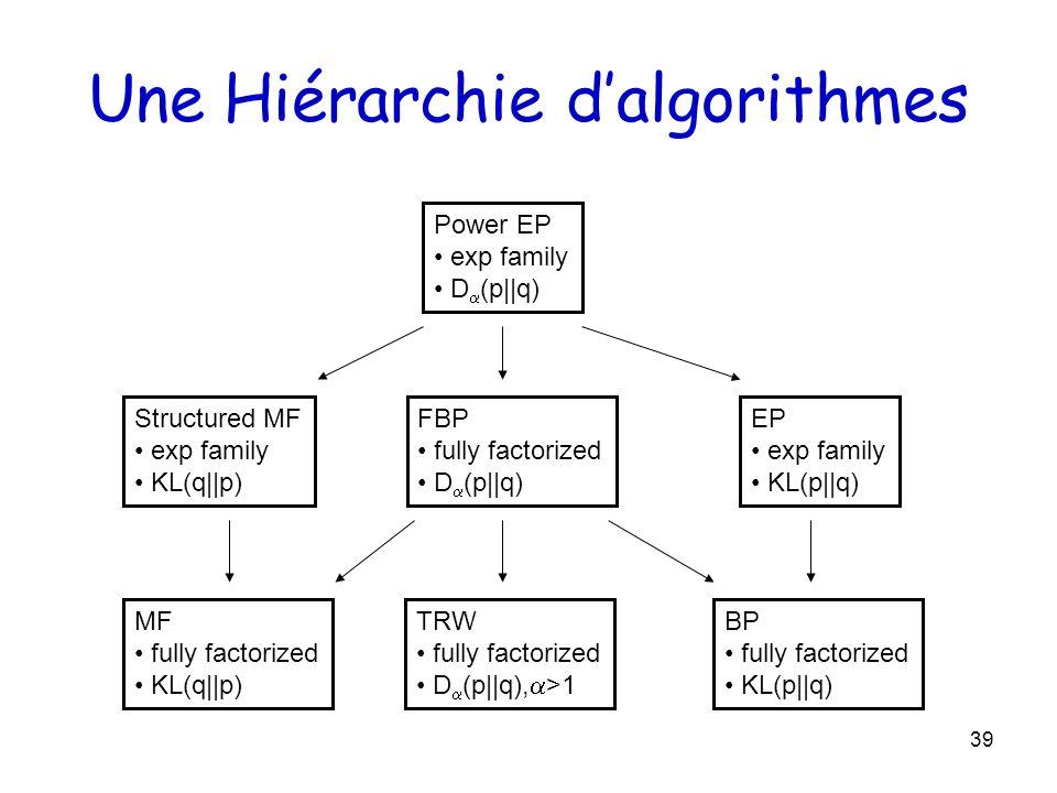 Une Hiérarchie d'algorithmes