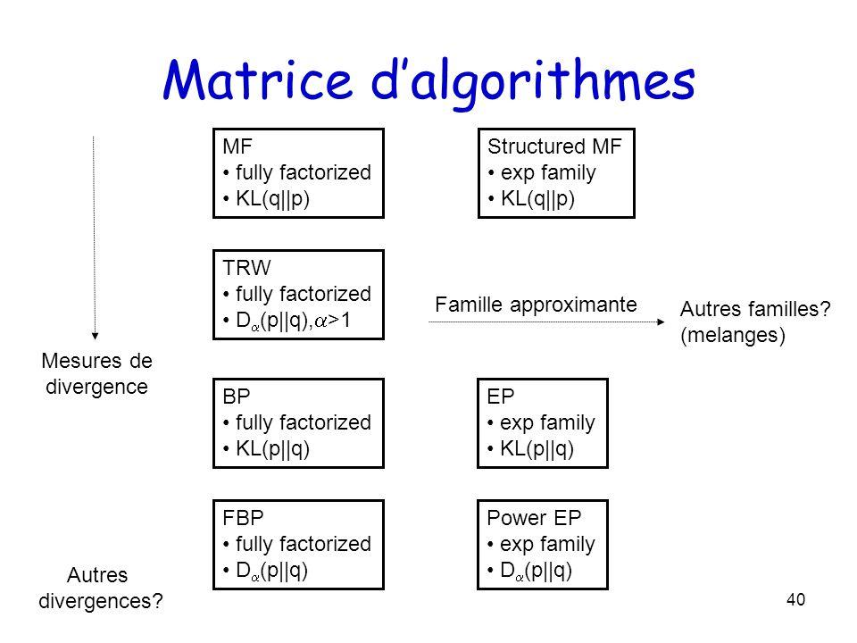 Matrice d'algorithmes