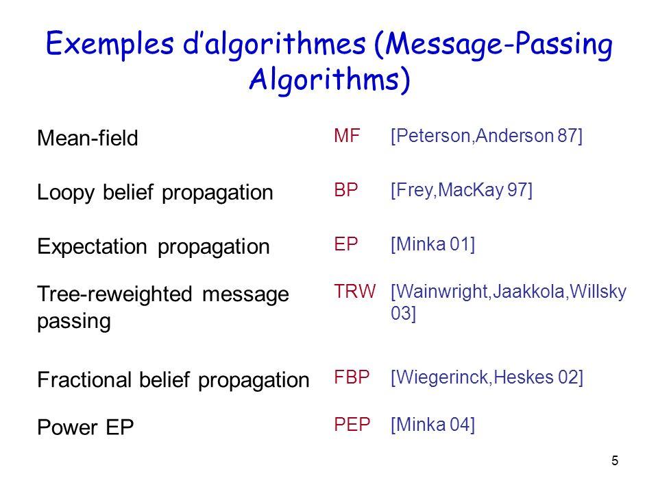 Exemples d'algorithmes (Message-Passing Algorithms)