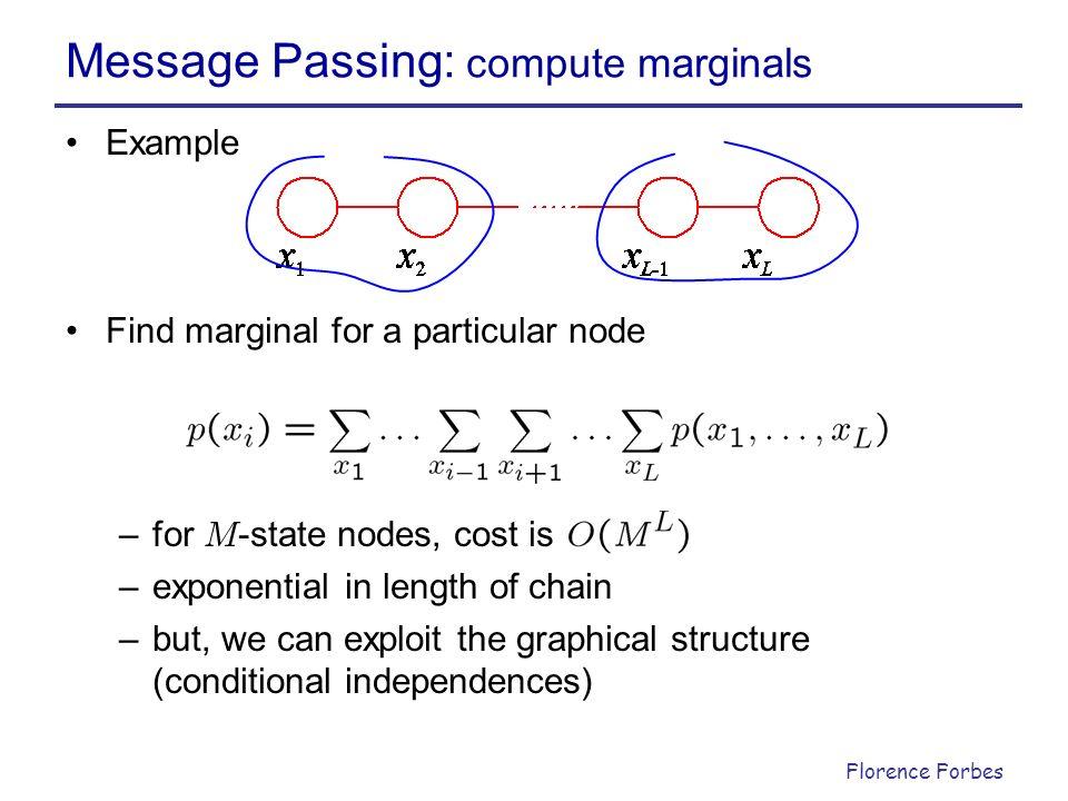 Message Passing: compute marginals