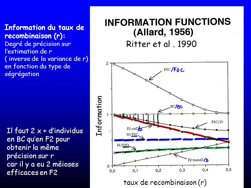 Ritter et al . 1990 Information du taux de recombinaison (r):
