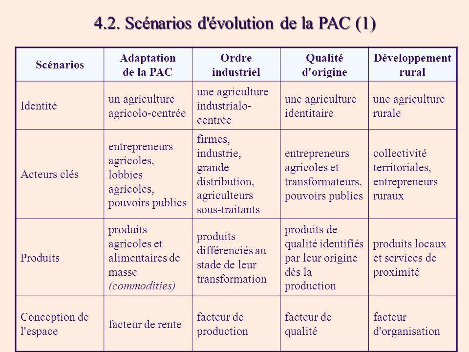 4.2. Scénarios d évolution de la PAC (1)