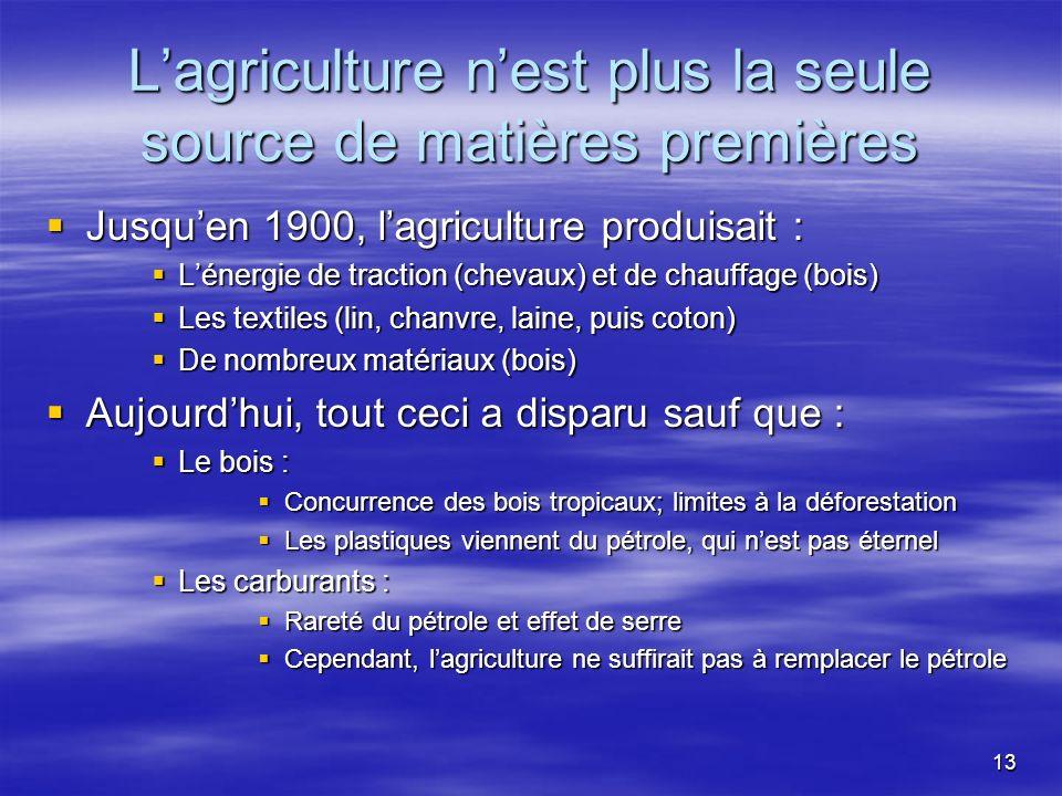 L'agriculture n'est plus la seule source de matières premières