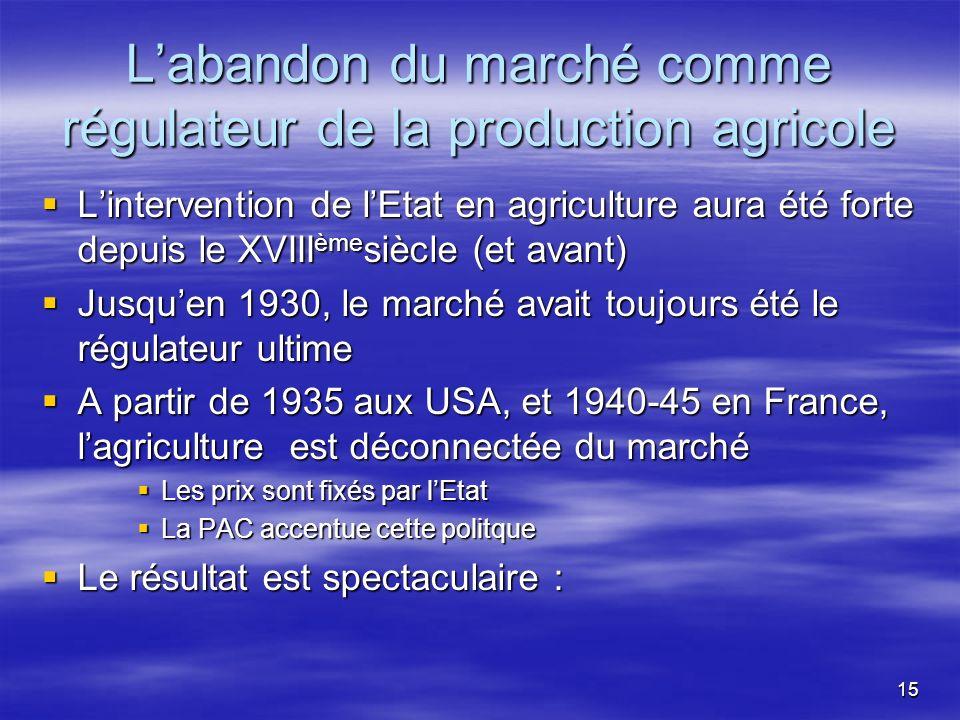 L'abandon du marché comme régulateur de la production agricole