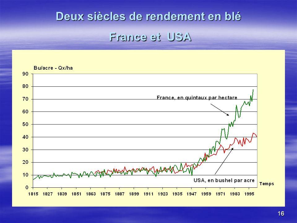 Deux siècles de rendement en blé France et USA