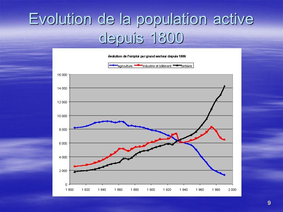 Evolution de la population active depuis 1800