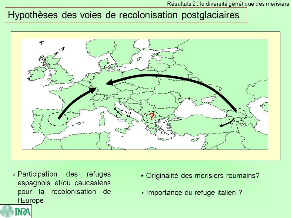 Hypothèses des voies de recolonisation postglaciaires