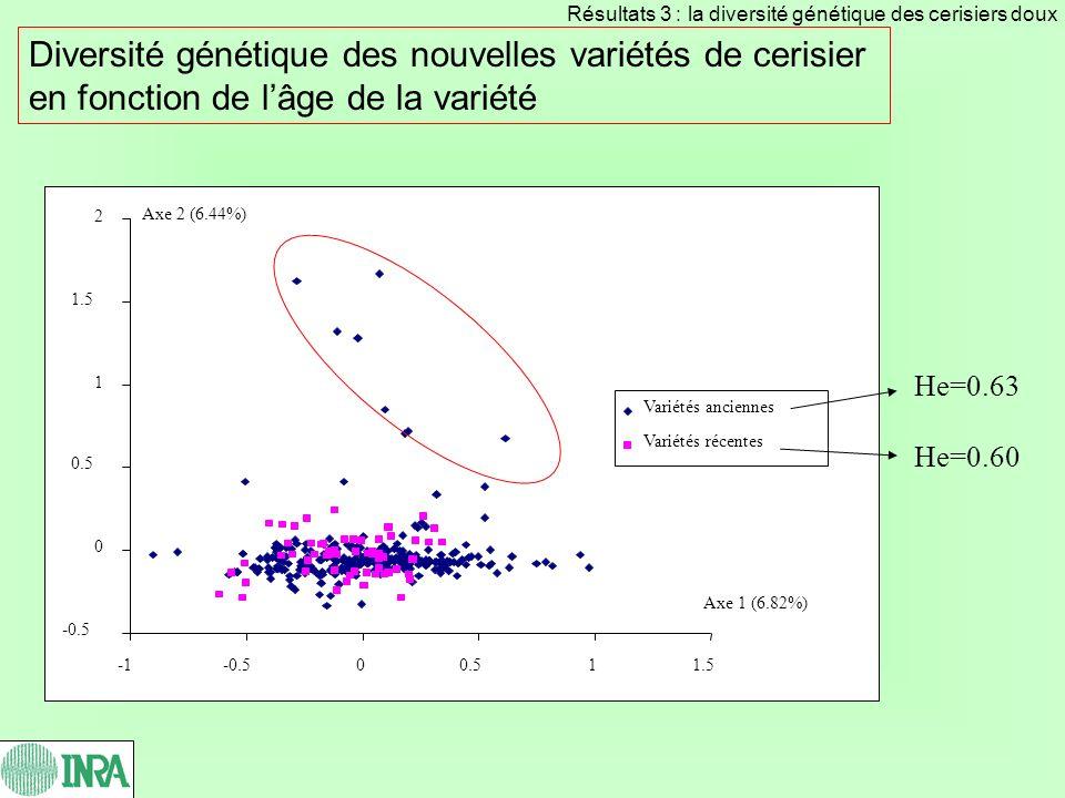 Diversité génétique des nouvelles variétés de cerisier