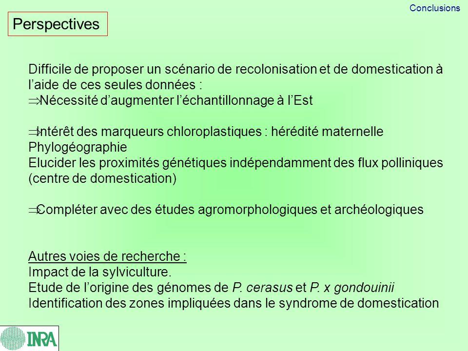 Conclusions Perspectives. Difficile de proposer un scénario de recolonisation et de domestication à l'aide de ces seules données :