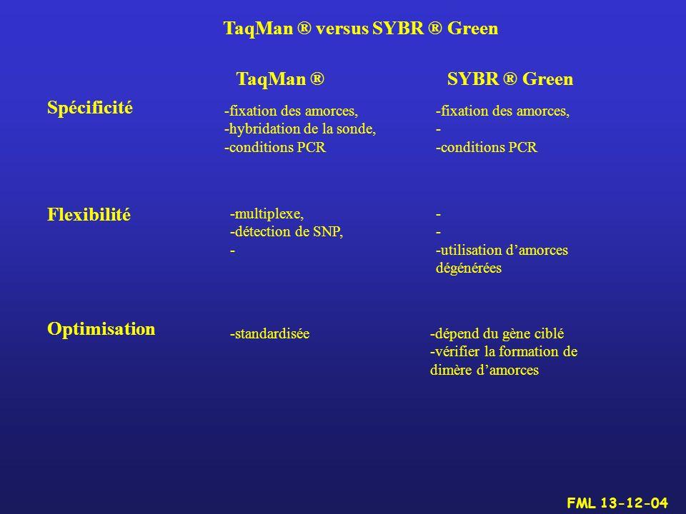TaqMan ® versus SYBR ® Green