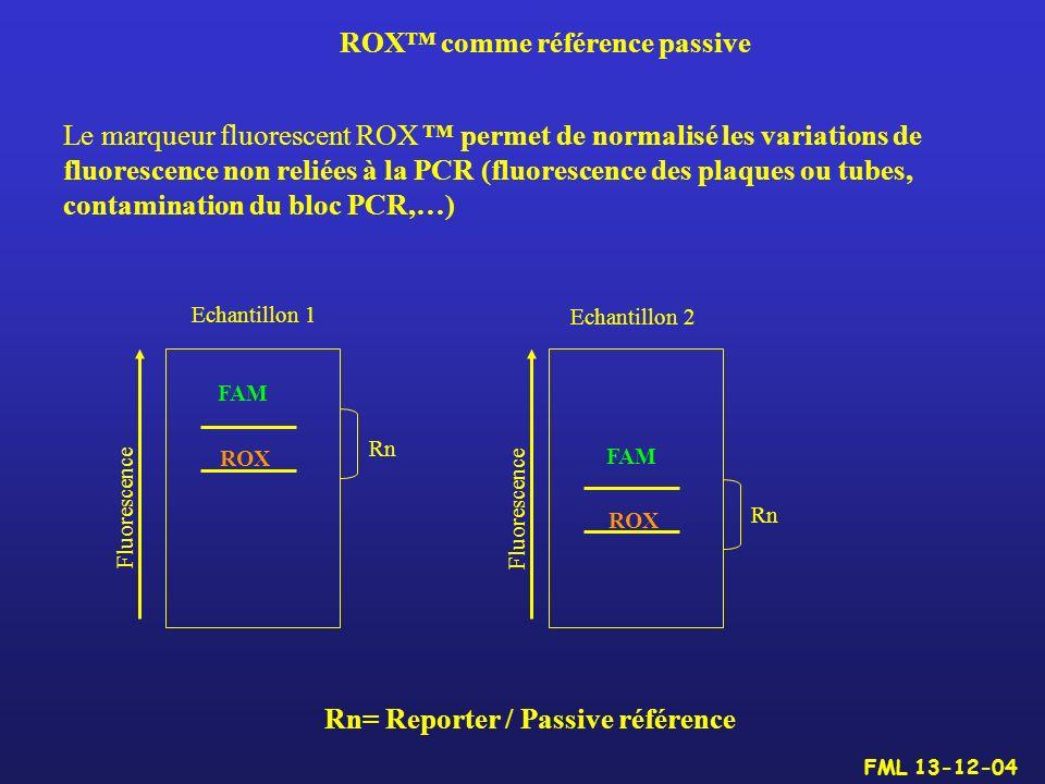 ROX™ comme référence passive