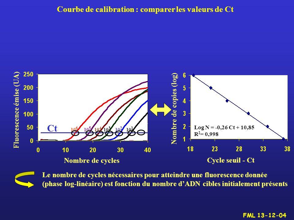 Courbe de calibration : comparer les valeurs de Ct