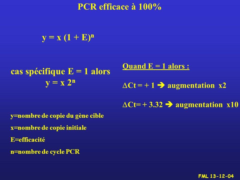 cas spécifique E = 1 alors