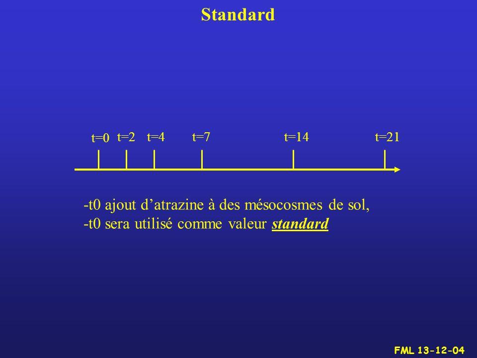 Standard -t0 ajout d'atrazine à des mésocosmes de sol,