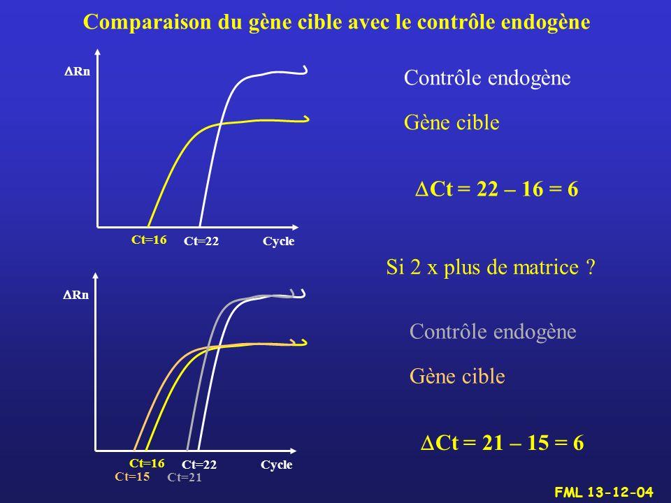 Comparaison du gène cible avec le contrôle endogène