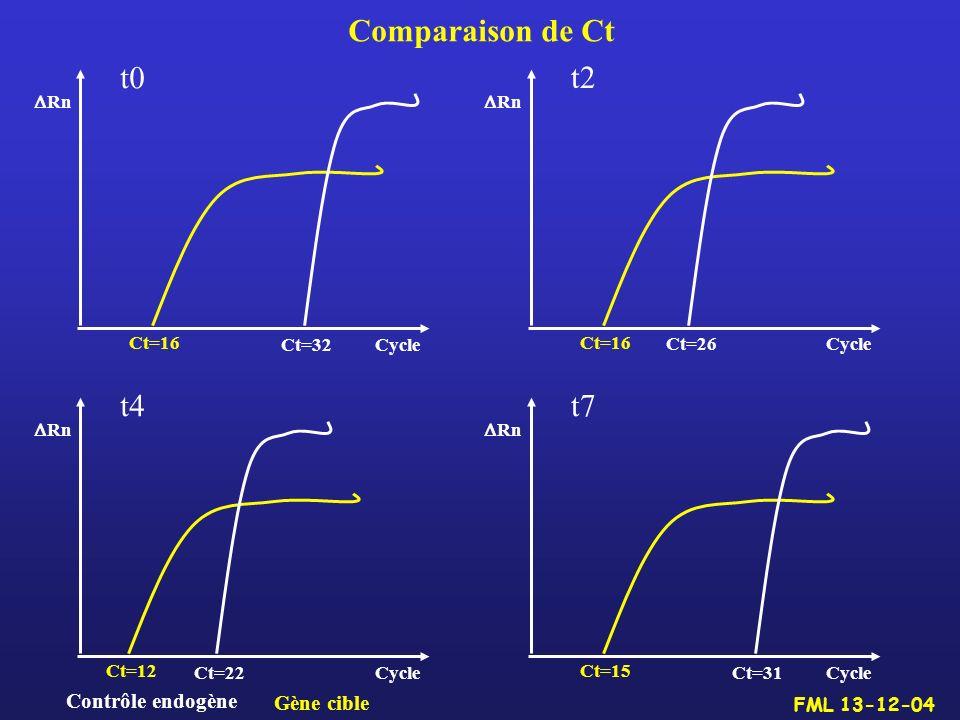 Comparaison de Ct t0 t2 t4 t7 Contrôle endogène Gène cible Ct=16 Ct=32