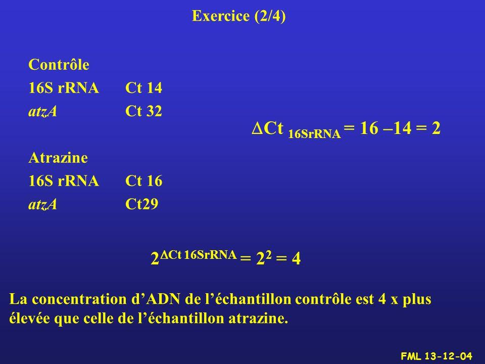 Ct 16SrRNA = 16 –14 = 2 2Ct 16SrRNA = 22 = 4 Exercice (2/4) Contrôle