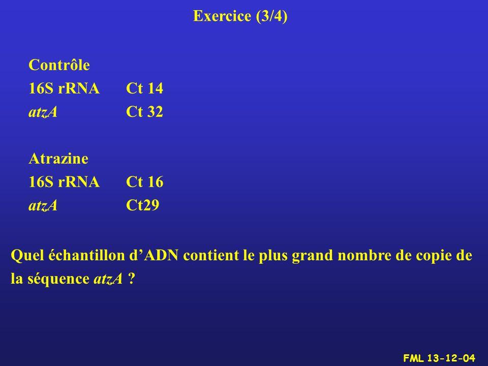 Exercice (3/4) Contrôle 16S rRNA Ct 14 atzA Ct 32 Atrazine