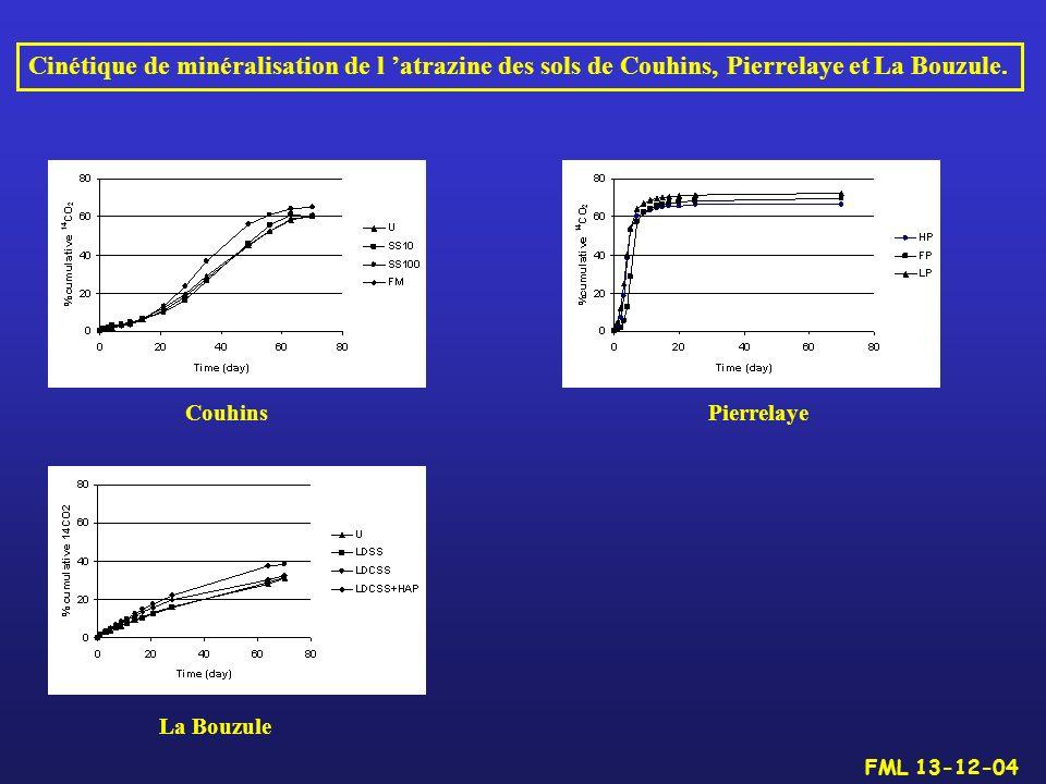 Cinétique de minéralisation de l 'atrazine des sols de Couhins, Pierrelaye et La Bouzule.