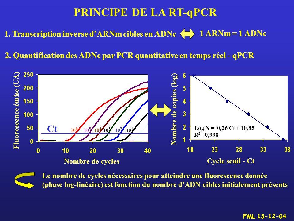 PRINCIPE DE LA RT-qPCR Ct