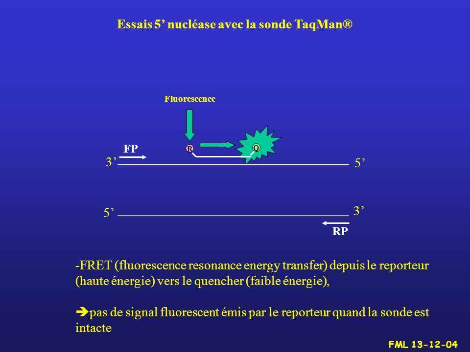Essais 5' nucléase avec la sonde TaqMan®