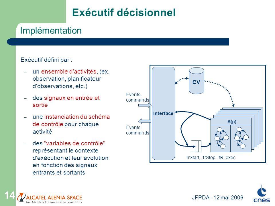 Exécutif décisionnel Implémentation Exécutif défini par :