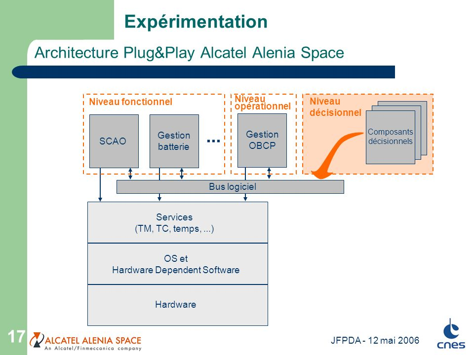 Architecture Plug&Play Alcatel Alenia Space