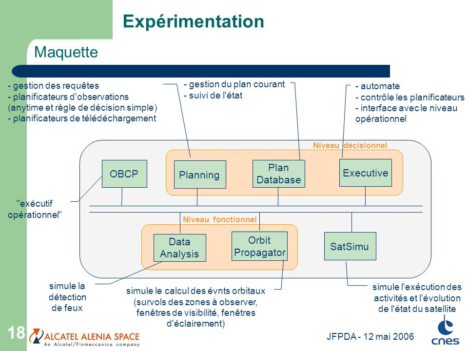 Expérimentation Maquette Plan Database OBCP Executive Planning