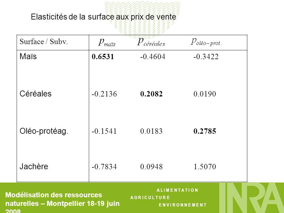 Elasticités de la surface aux prix de vente Surface / Subv. Maïs