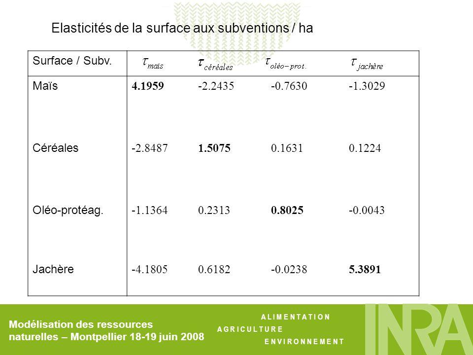 Elasticités de la surface aux subventions / ha