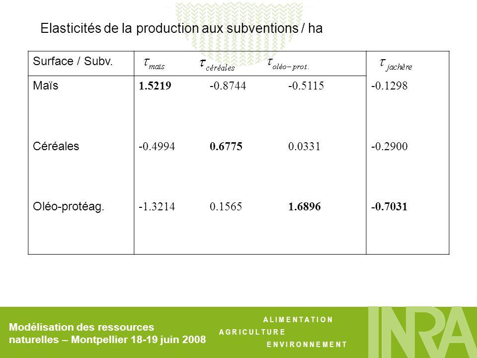 Elasticités de la production aux subventions / ha