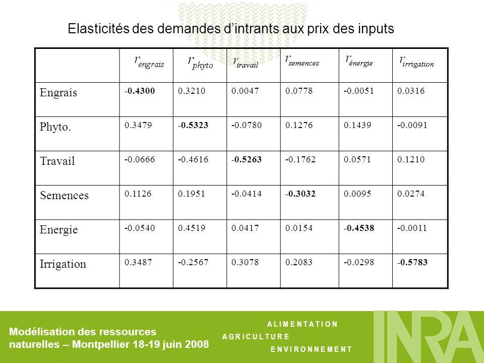 Elasticités des demandes d'intrants aux prix des inputs