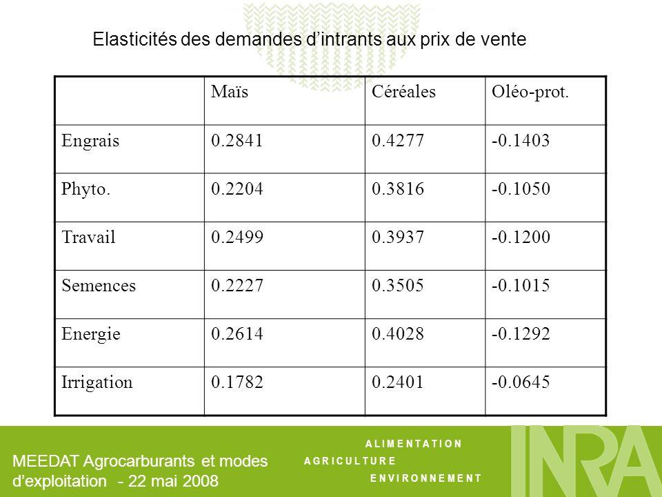 Elasticités des demandes d'intrants aux prix de vente Maïs Céréales