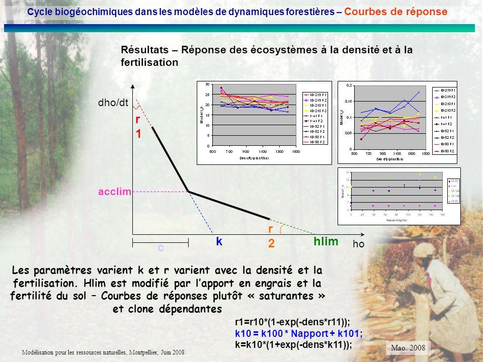 Cycle biogéochimiques dans les modèles de dynamiques forestières – Courbes de réponse