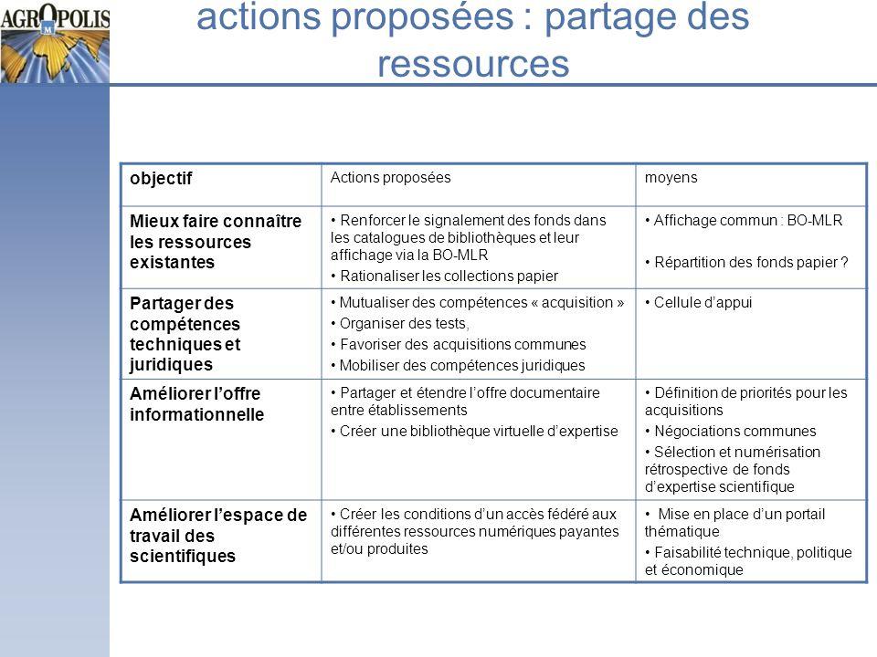actions proposées : partage des ressources