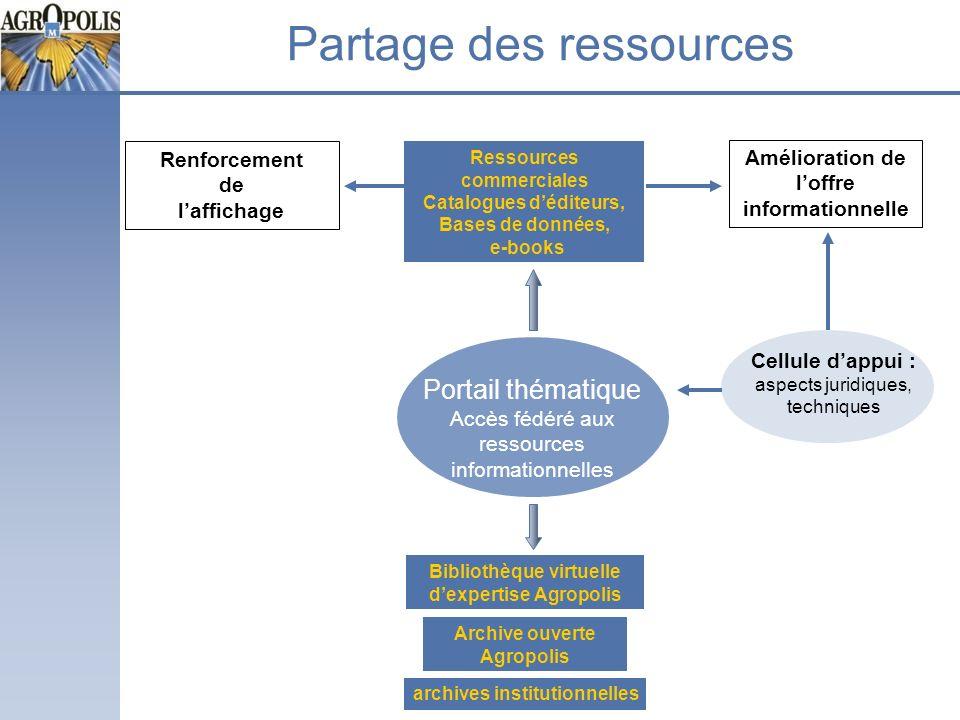 Partage des ressources
