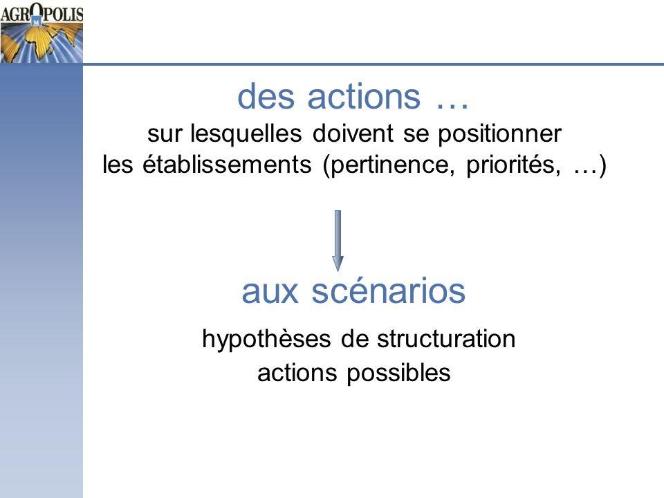 des actions … sur lesquelles doivent se positionner les établissements (pertinence, priorités, …) aux scénarios hypothèses de structuration actions possibles