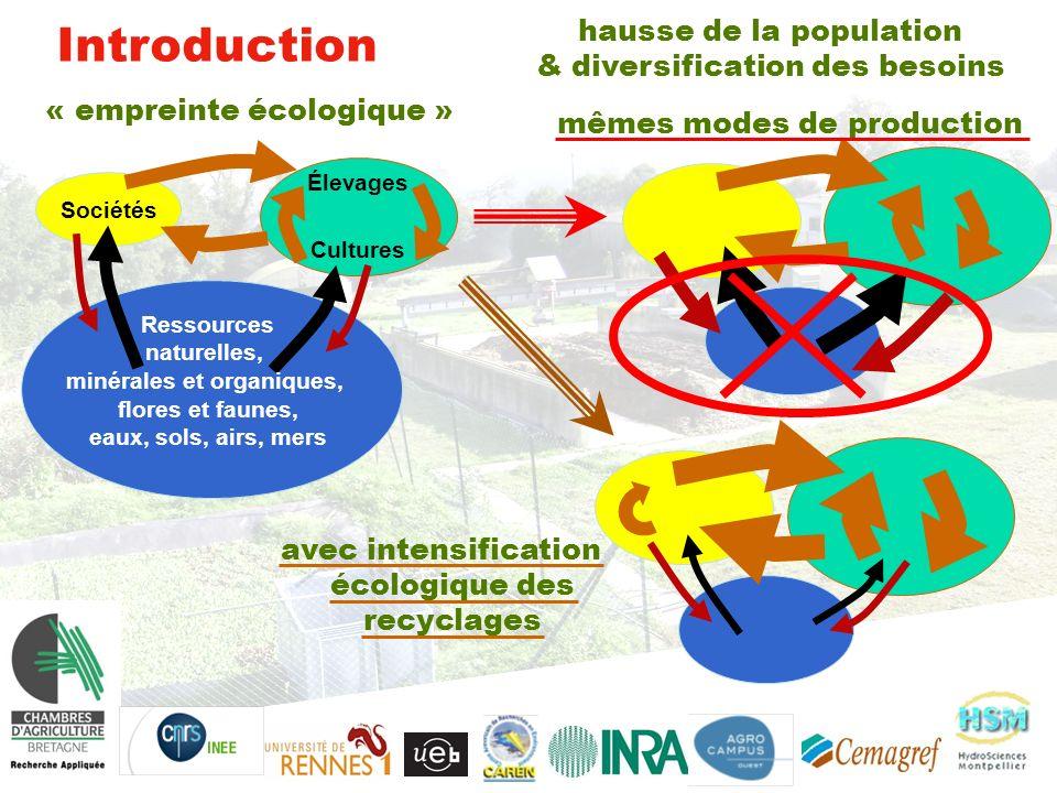Introduction hausse de la population & diversification des besoins