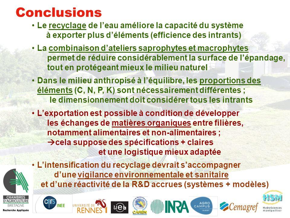 Conclusions Le recyclage de l'eau améliore la capacité du système