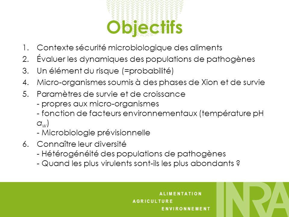 Objectifs Contexte sécurité microbiologique des aliments